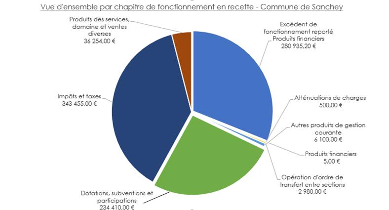 Graph budget recette fonctionnement